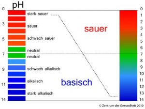 Grafik zu den pH-Werte von basisch bis sauer als Grafik.