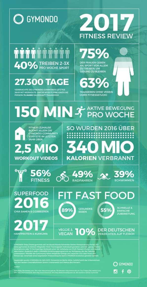 infografik-gymondo-2016
