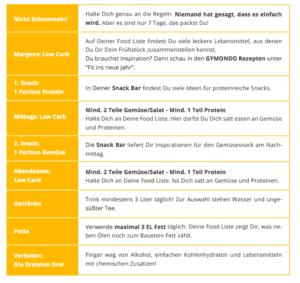 Tabelle zeigt alle Regeln der 2. Woche von Fit in Neue Jahr