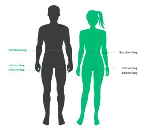 Grafik zeigt die Körperstellen für das richtige Messen von Bauchumfang, Hüftumfang, Beinumfang links beim Mann und rechts bei der Frau